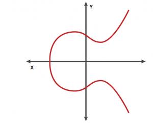 btc elliptic curve)